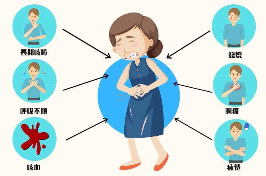 支氣管炎徵狀
